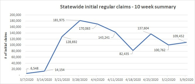 Initial regular claims 10 week summary line chart May 3-9