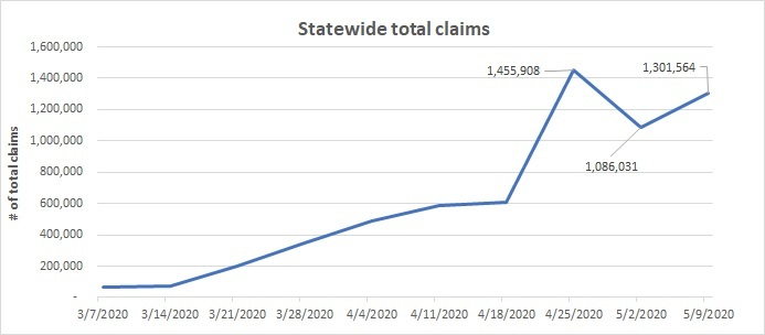 Statewide Total Claims line chart May 3-9