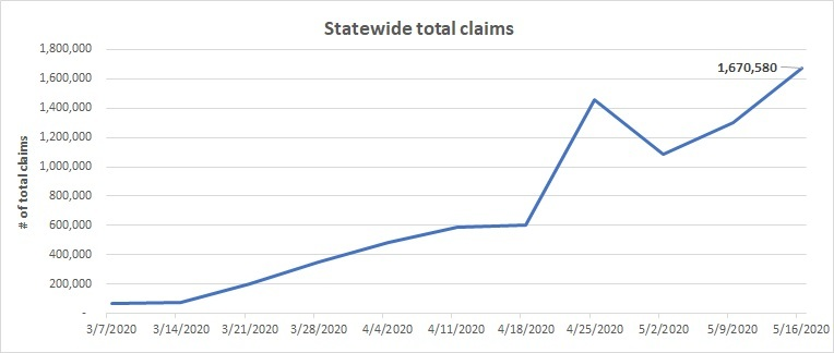 Total claims line chart May 10-16