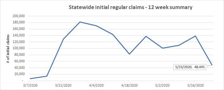 12 week summary initial regular claims line chart May 17-23
