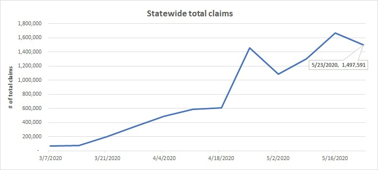 Statewide total claims line chart May 17-23