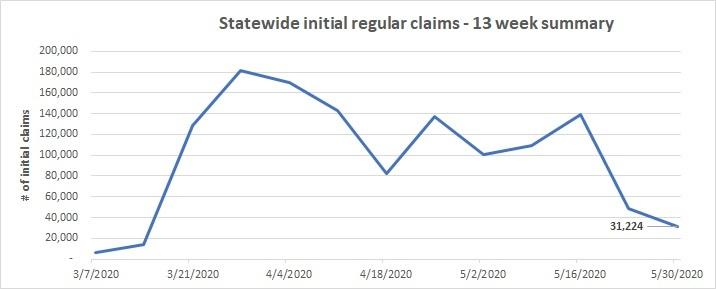 13 week summary line chart May 24-30