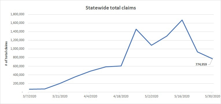 Total state claims line chart May 24030