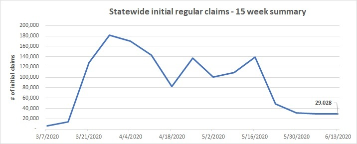 15 week initial claims line chart  June 7 - 13