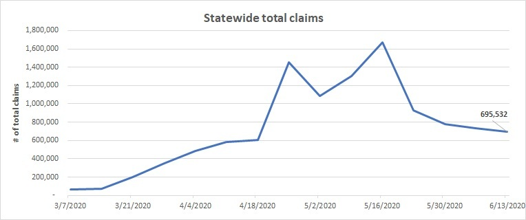 Statewide total claims line chart June 7-13