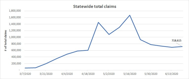 Statewide total claims line chart June 14-20