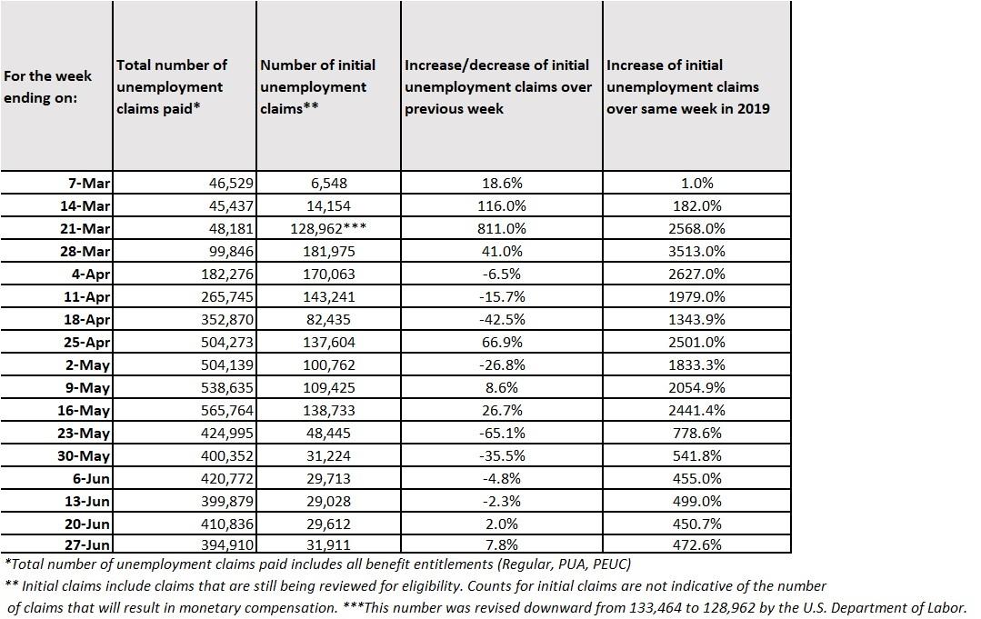 17 summary claims table June 21-27