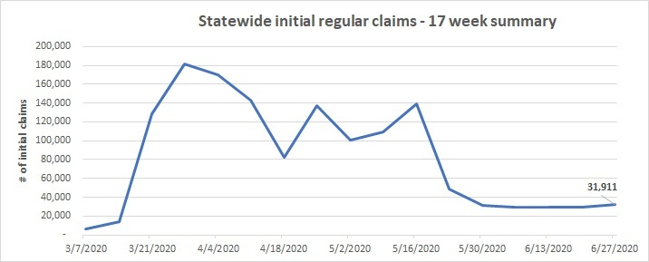 Statewide initial claims summary line chart June 21-27