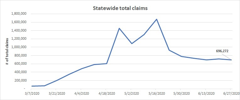 Statewide total claims line chart June 21-27