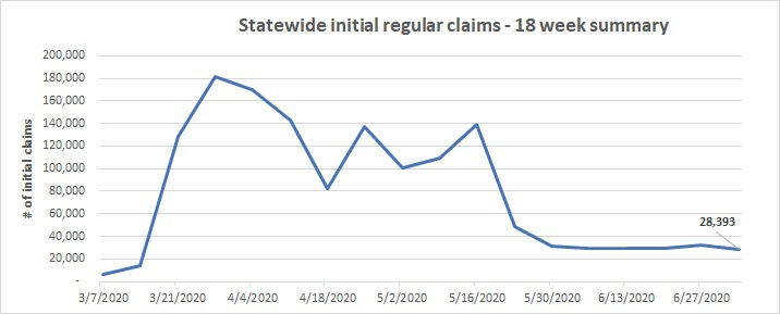 Statewide 18 week initial claims line chart June 28 - July 4