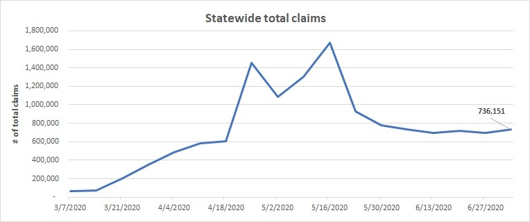 Statewide total claims line chart June 28 - July 4