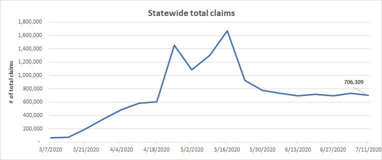 Statewide total claims line chart  July 5-11