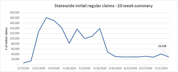 20 week initial claims line chart July 12-18