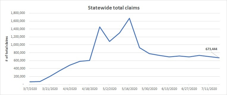 Statewide total claims line chart July 12-18