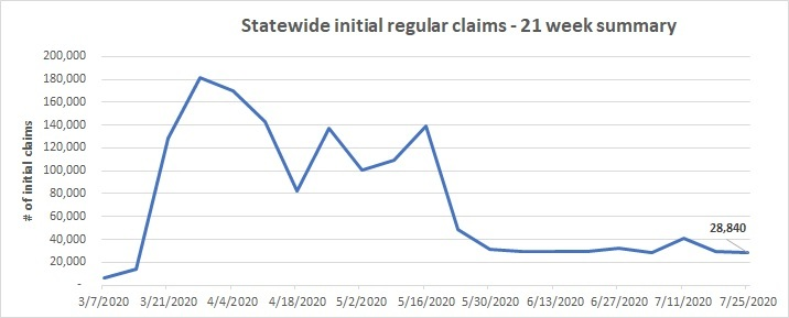 Week 21 initial regular claims line chart  July 19-25