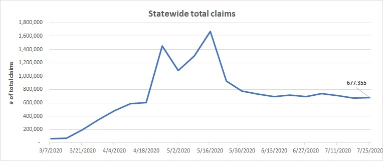 21 week Statewide total claims line chart  July 19-25