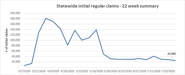 22 week initial claims line chart July 26 - August 6