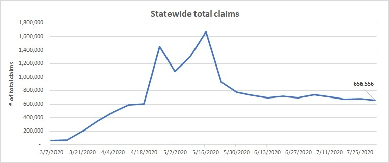 Total claims line chart July 26 - August 6