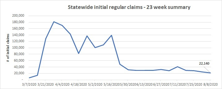 23 week initial claims line chart August 2-8