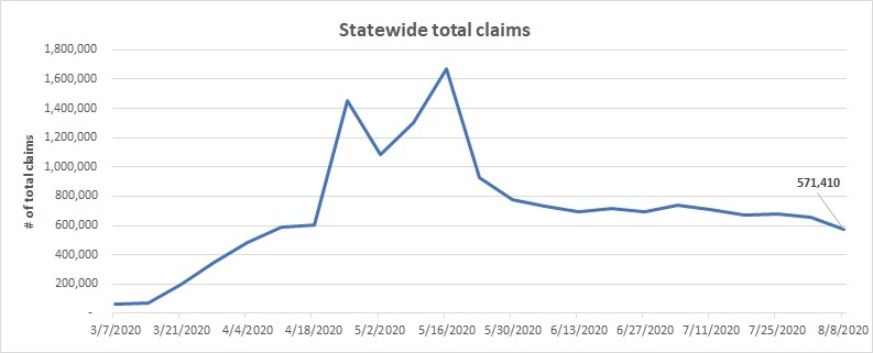 Statewide total claims line chart August 2-8