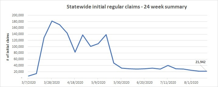 24 week Statewide initial claims line chart July 9-15