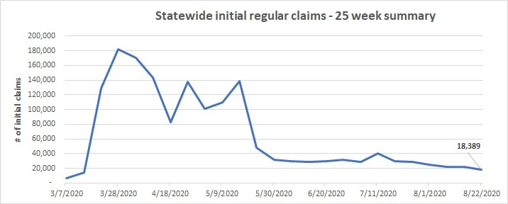 Statewide initial claims line chart August 16-22