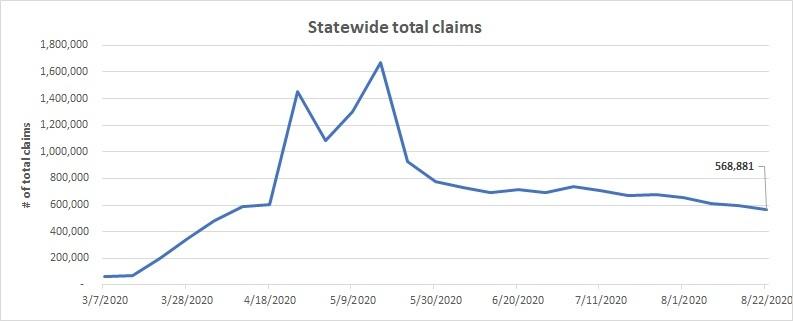Statewide total claims line chart August 16-22
