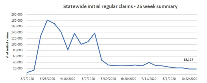 Statewide initial claims line chart August 23 - 26