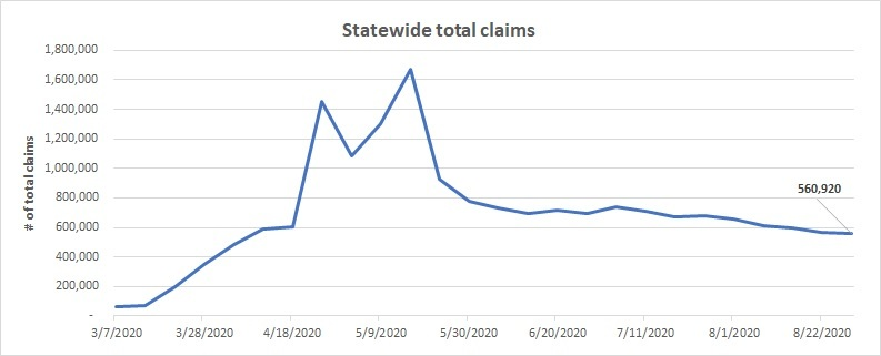 Statewide total claims line chart August 23 - 26
