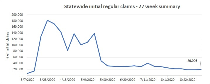 Statewide initial regular claims line chart August 30 - Sept. 5