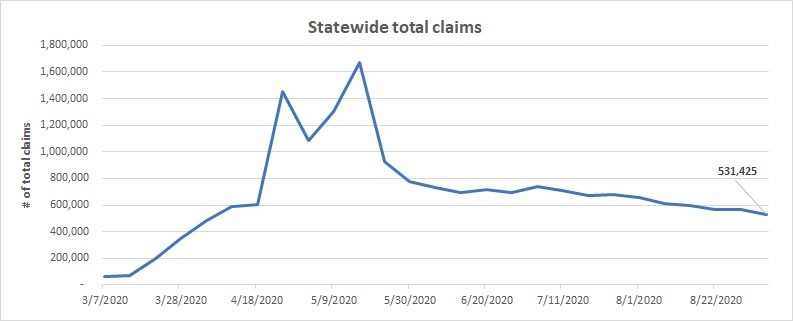 Statewide total claims line chart August 30 - Sept. 5