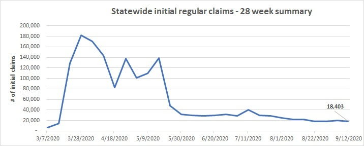Statewide initial claims Sept. 6-12