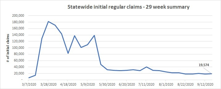 Statewide initial claims line chart Sept. 13 - 19