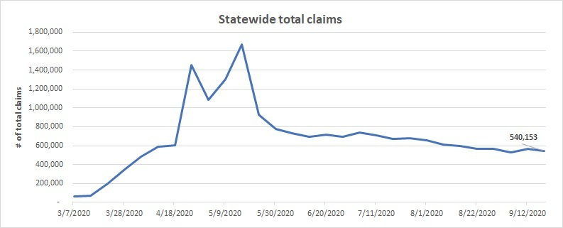 Statewide total claims line chart Sept. 13 - 19