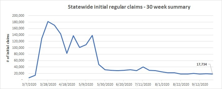 Statewide initial regular claims line chart Sept. 20 - 26