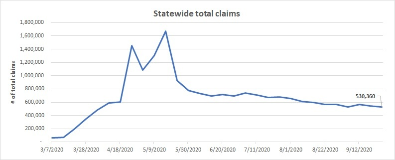 Statewide total claims line chart Sept. 20 - 26