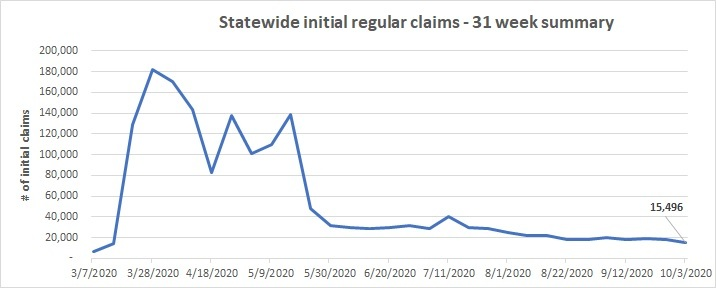 Statewide initial claims line chart Sept. 27 - Oct. 3