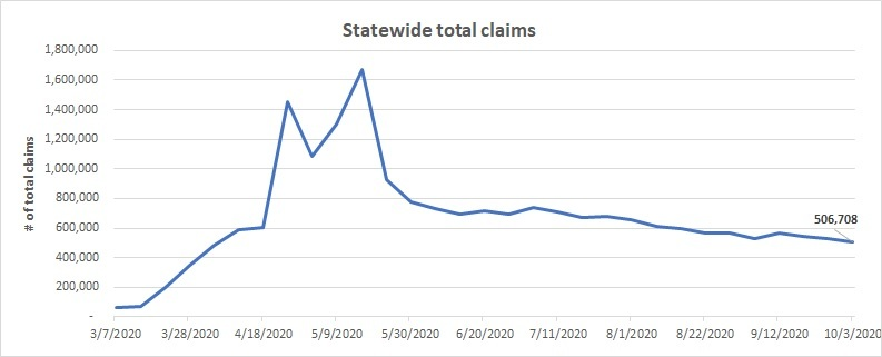 Statewide total claims line chart Sept. 27 - Oct. 3