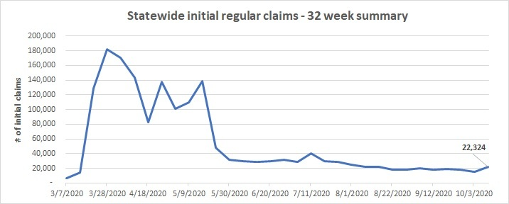 Statewide initial claims line chart October 4 - 10