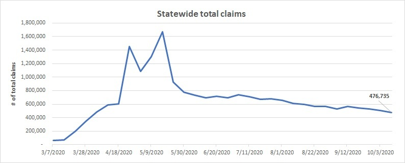 Total statewide claims line chart October 4 - 10