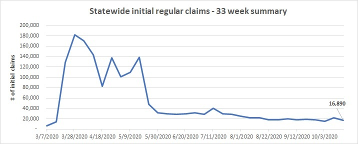 Statewide initial claims line chart  Oct. 11 - 17