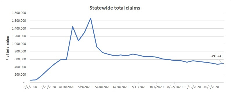 Statewide total claims line chart  Oct. 11 - 17