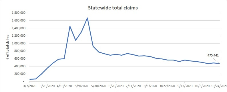 Statewide total claims line chart October 18 - 24