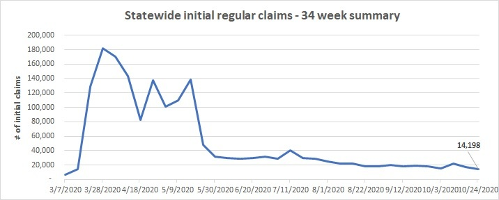 Statewide initial regular claims line chart