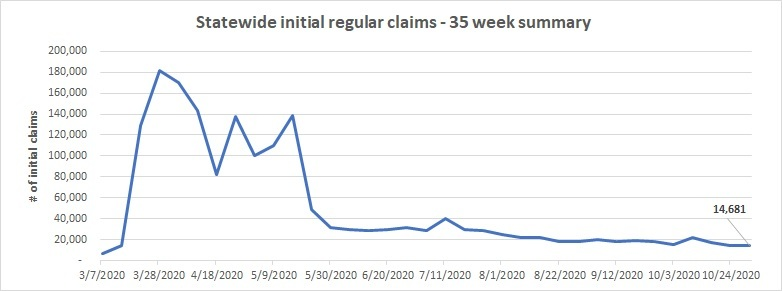Statewide initial claims line chart October 25 - 31