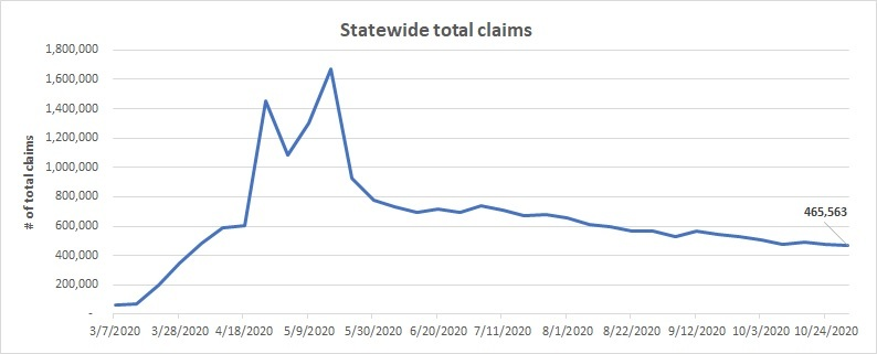 Statewide total claims line chart October 25 - 31