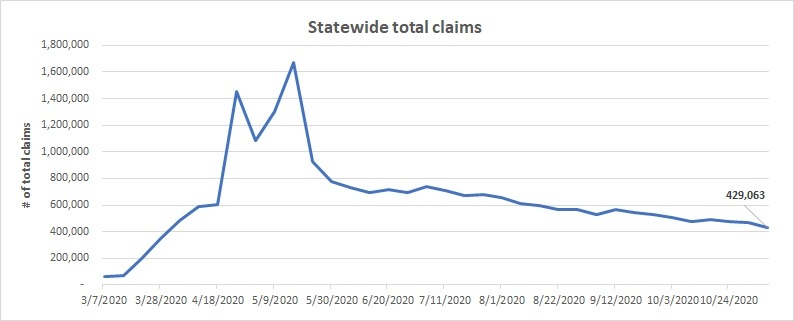 Statewide total claims line chart Nov 1 - 7