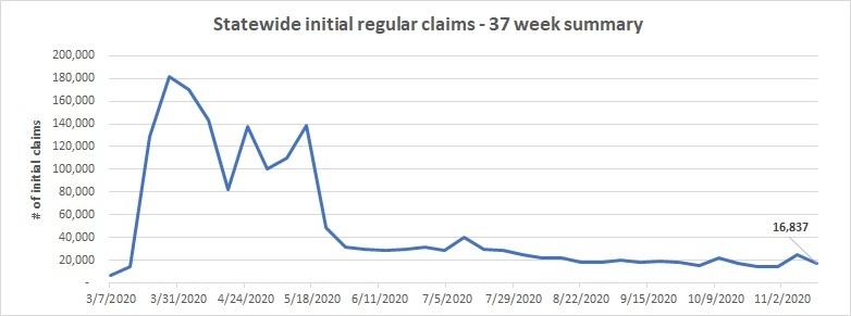 Total initila claims November 8 - 14