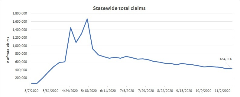 Statewide total claims November 8 - 14