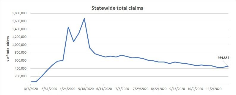Statewide total claims line chart Nov 15 - 21